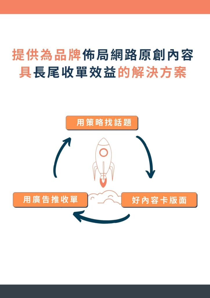 seo外包、內容行銷外包、內容行銷、seo文章